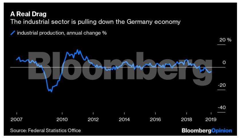 Η βραδυφλεγής βόμβα στα θεμέλια της γερμανικής βιομηχανίας είναι έτοιμη να σκάσει