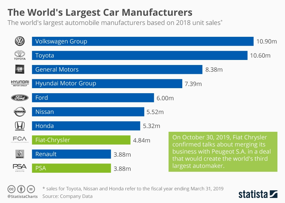 Infographic: The World's Largest Car Manufacturers | Statista