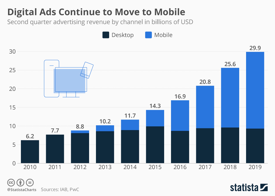 Infographic: Digital Ads Continue to Move to Mobile | Statista