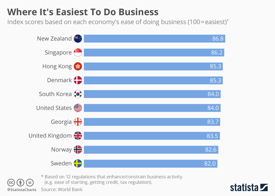 Infographic: Where It's Easiest To Do Business | Statista