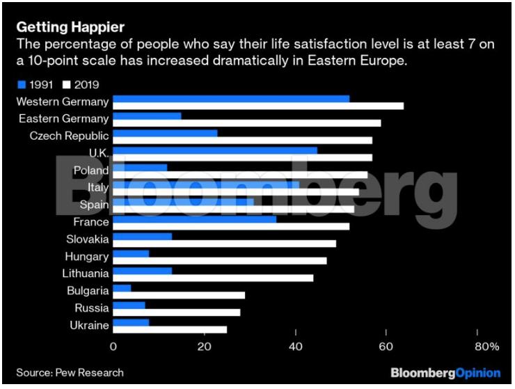 Τι δεν έχουν καταλάβει οι αναλυτές του Σόρος για την Ανατολική Ευρώπη
