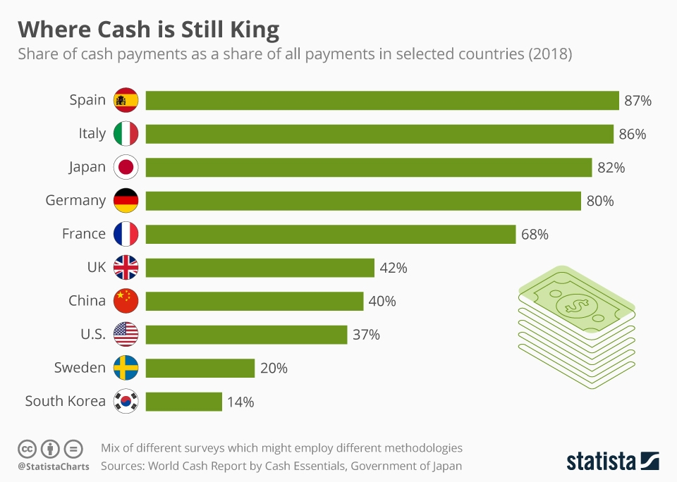 Infographic: Where Cash is Still King | Statista