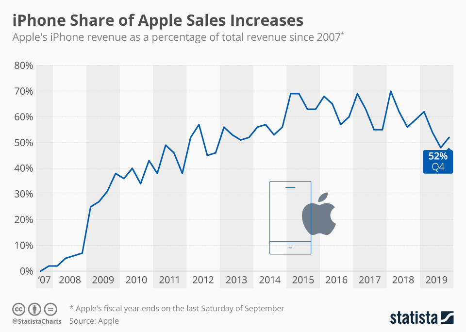 Infographic: iPhone Share of Apple Sales Increases   Statista