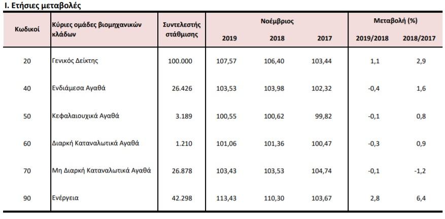 ΕΛΣΤΑΤ: Κατά 1,1% αυξήθηκε ο Γενικός Δείκτης Τιμών Παραγωγού στη Βιομηχανία