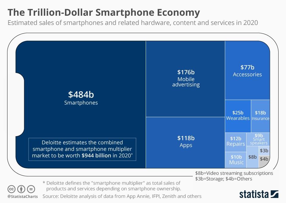 Infographic: The Trillion-Dollar Smartphone Economy | Statista