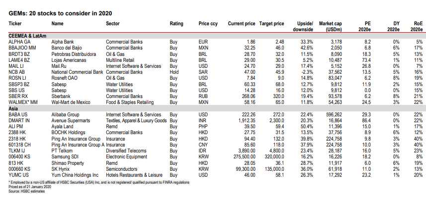 HSBC: Έρχεται νέα σημαντική άνοδος στο Χρηματιστήριο Αθηνών - Στα παγκόσμια top picks η Alpha Bank