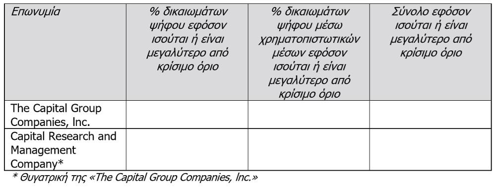 Eurobank: Στο 4,9428% κατήλθε το ποσοστό της Capital Group Companies