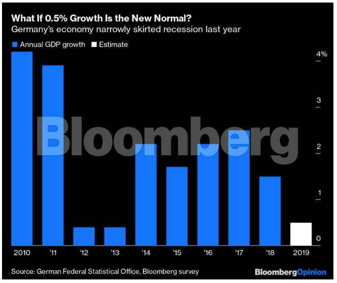Το γερμανικό οικονομικό