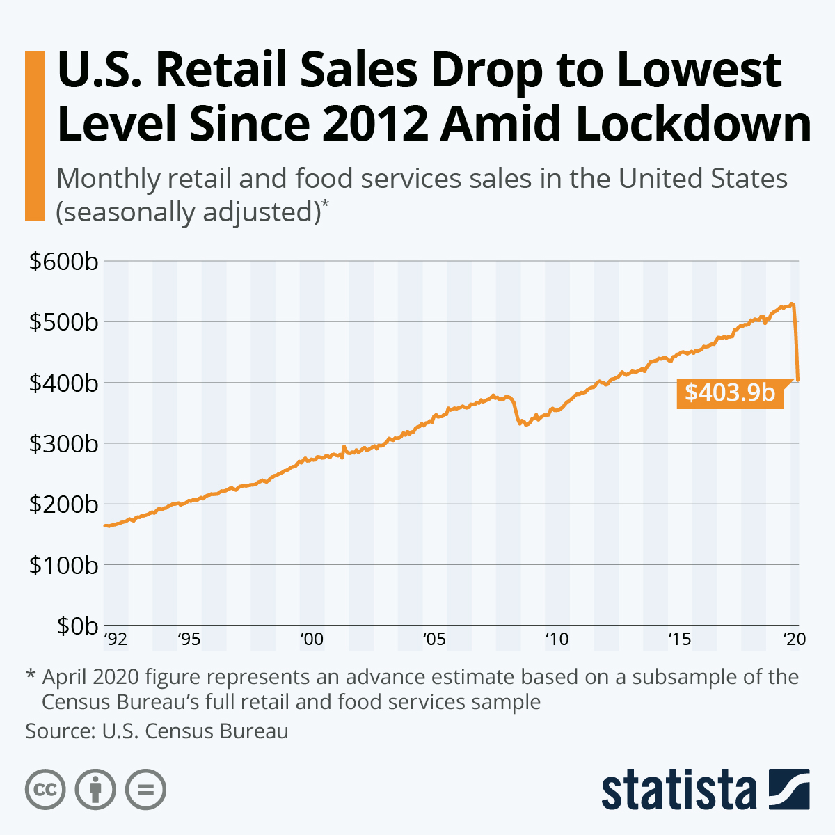 Infographic: U.S. Retail Sales Drop to Lowest Level Since 2012 Amid Lockdown | Statista