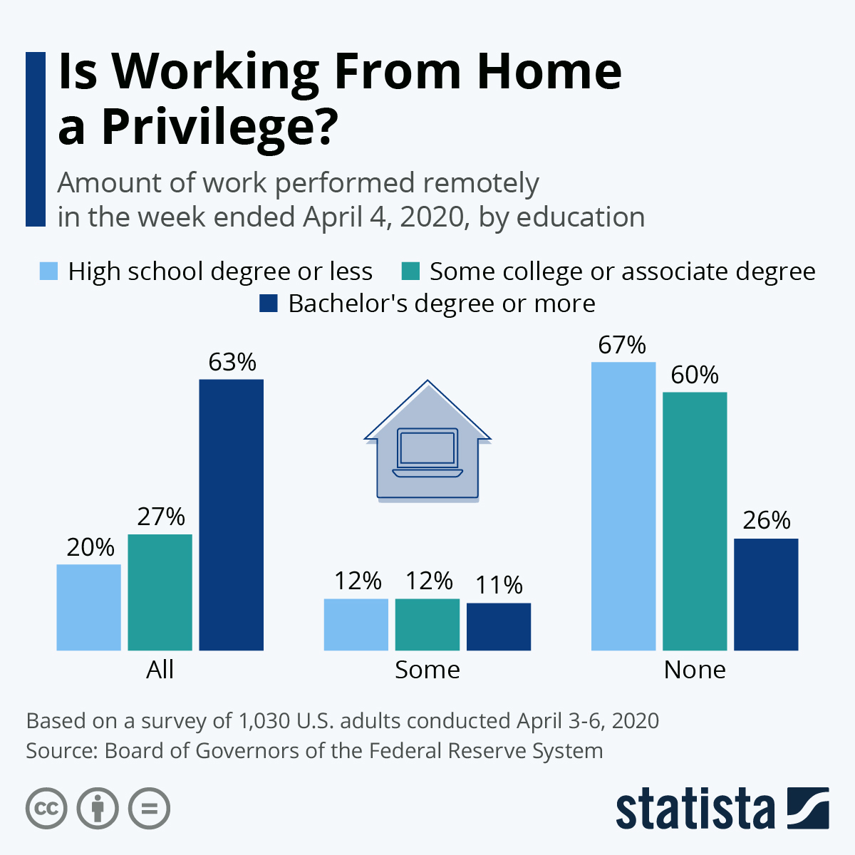 Infographic: Is Working From Home a Privilege?   Statista