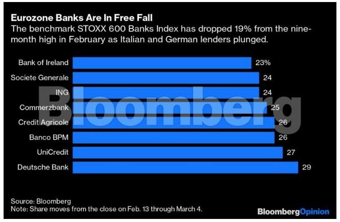 Οι ευρωπαϊκές τράπεζες κοιτούν για ακόμη μία φορά την άβυσσο