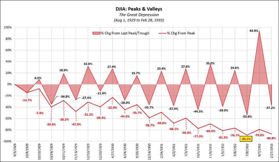 DJIA-Peaks & Valleys During Great Depression