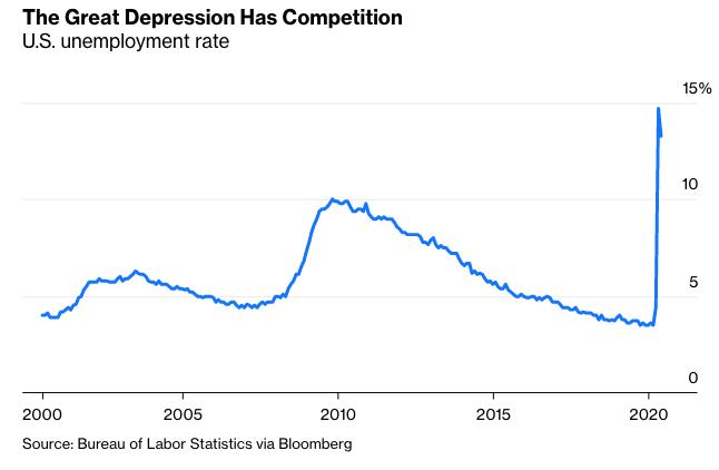 Η ακόμη μεγαλύτερη του 2008 ύφεση στην Αμερική θα κρατήσει χρόνια